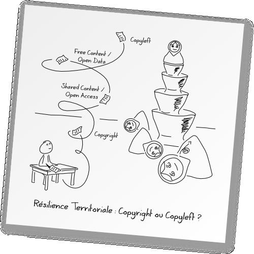 Résilience Territoriale : Copyright ou Copyleft ?
